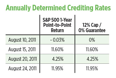 chart-annually-determined-crediting-rates.jpg