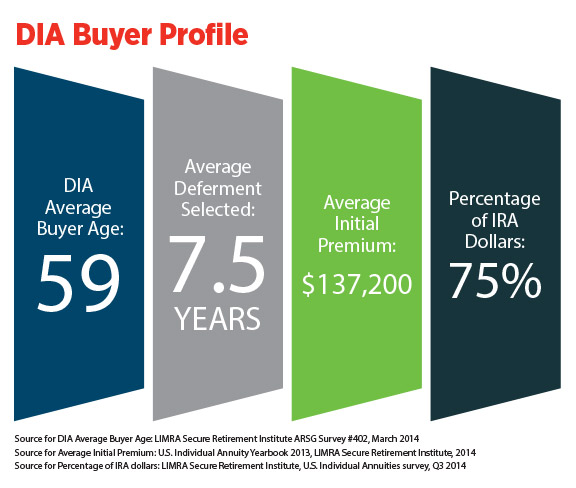 infographic-DIA-buyer-profile.jpg