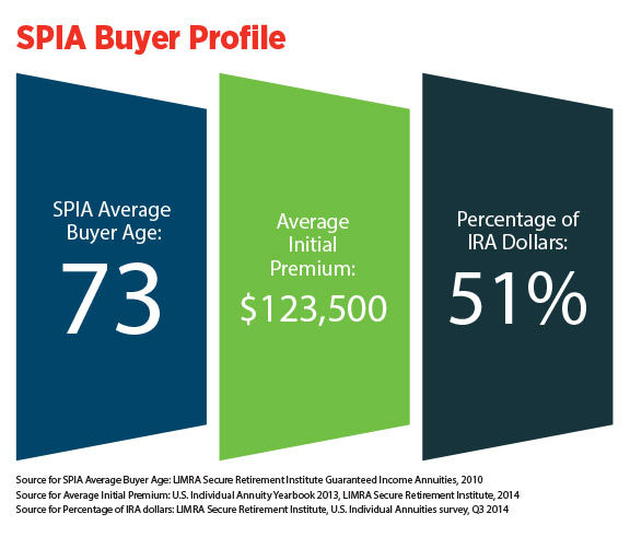 /infographic-SPIA-buyer-profile.jpg