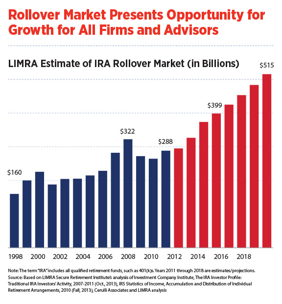/infographic-rollover-market-presents-opportunity-for-growth-for-all-firms-and-advisors.jpg