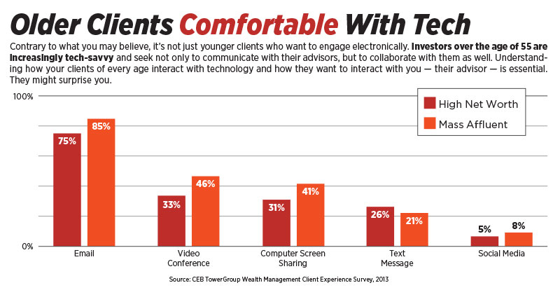 Older Clients Comfortable With Tech chart