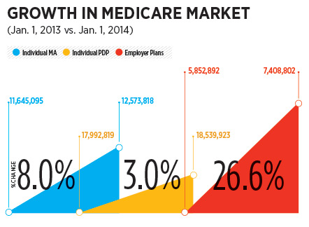 http://d2ihicjzr8pmj2.cloudfront.net/InnMagazine/2014-04/Health/chart-growth-in-medicare-market.jpg