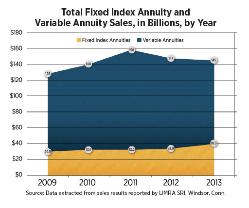 http://d2ihicjzr8pmj2.cloudfront.net/InnMagazine/2014-04/InFront/total-fixed-index-annuity-and-variable-annuity-sales-in-billions-by-year.jpg