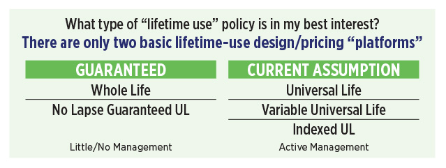 chart-lifetine-use-insurance-policies