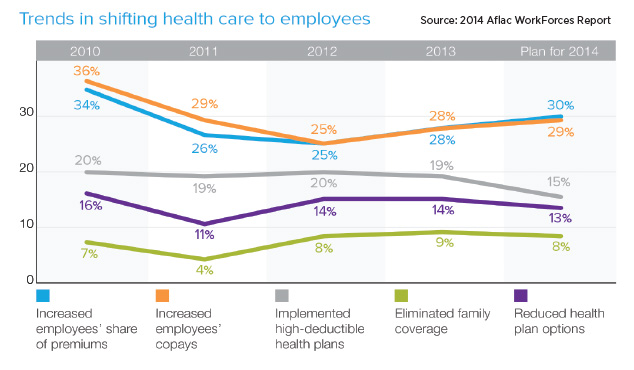 aflac-graph-trends-in-shifting-health-care-to-employees