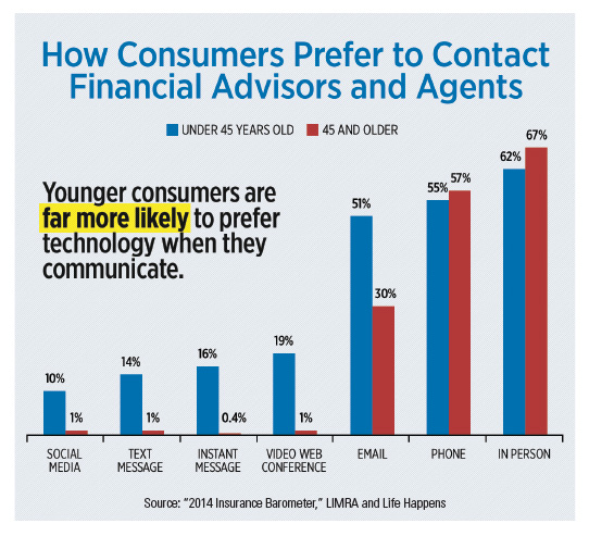 chart-how-consumers-prefer-to-contact-financial-advisors-and-agents