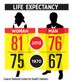 /infographic-life-expectancy