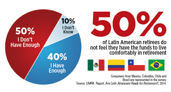 infographic-how-comfortable-latin-americans-are-about-retirerment-funds.jpg