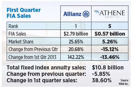 chart-first-quarter-FIA-sales-for-Allianz-and-Athene-Annuity.jpg