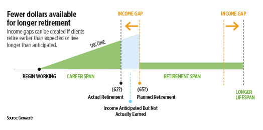 infographic-fewer-dollars-available-for-longer-retirement.jpg
