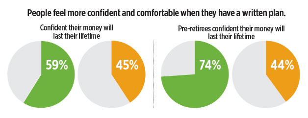 infographic-people-more-confident-when-they-have-a-written-retirement-plan.jpg