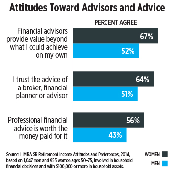 graph-attitutes-toward-advisors-and-advice.jpg