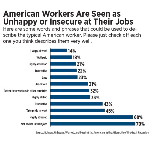infographic-american-workers-are-seen-as-unhappy-or-insecure-at-their-jobs.jpg