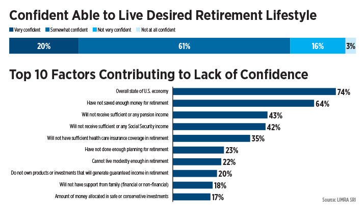 infographic-confident-able-to-live-desired-retirement-lifestyle.jpg