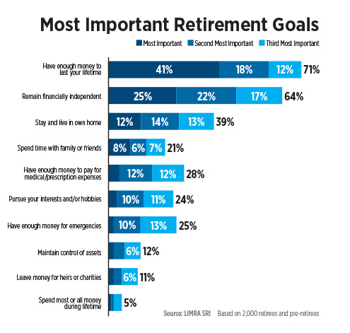 infographic-most-important-retirement-goals.jpg