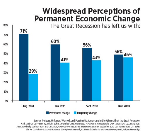 infographic-widespread-perceptions-of-permanent-economic-change.jpg
