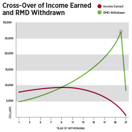 Financial/chart-cross-over-of-income-earned-and-RMD-withdrawn.jpg