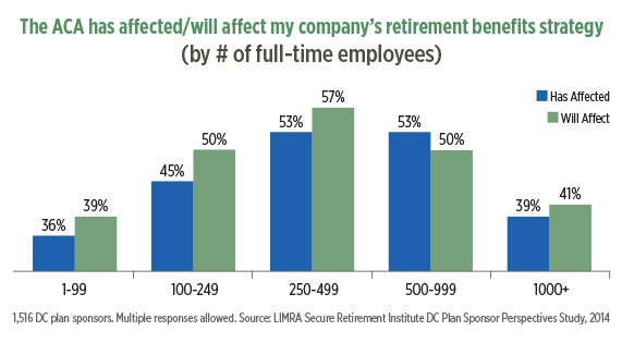 infographic-aca-has-will-affect-my-companys-retirements-benefits-strategy.jpg