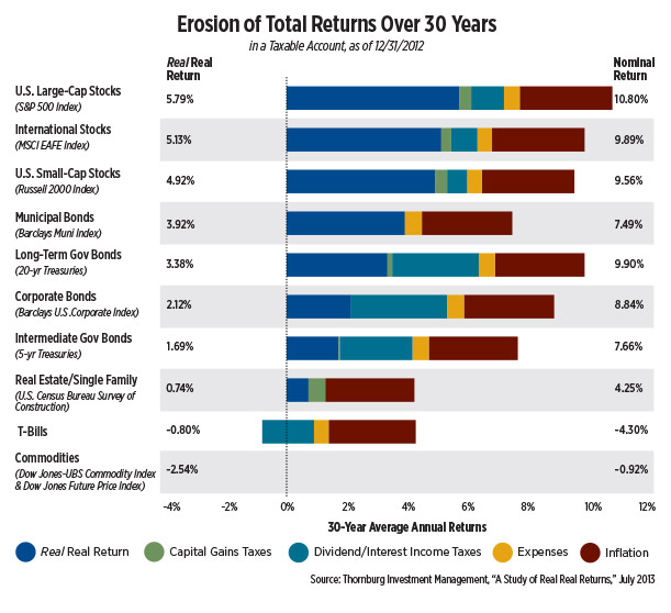 chart-erosion-of-total-returns-over-30-years.jpg