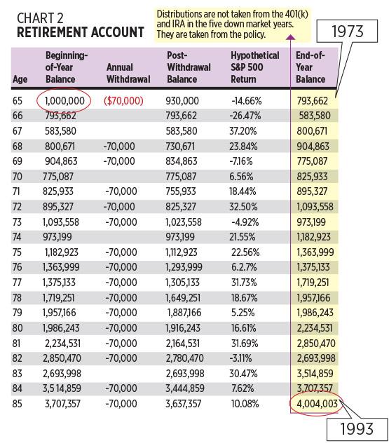 chart-2-retirement-account.jpg