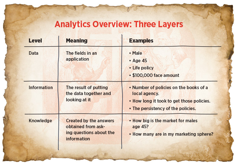 analytics-overview-three-layers.jpg