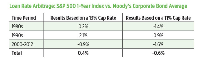 chart-loan-rate-arbitrage-sp-500-1-year-index-vs-moodys-corporate-bond-average.jpg