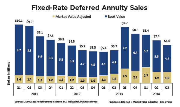 fixed-rate-deferred-annuity-sales-chart.jpg