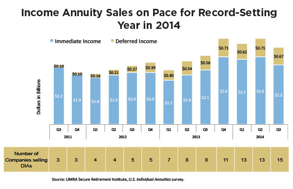 income-annuity-sales-on-pace-for-record-setting-chart.jpg