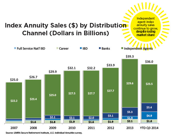 index-annuity-sales-by-distribution-channel-chart.jpg