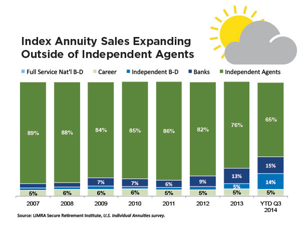 index-annuity-sales-expanding-outside-of-independent-agents-chart.jpg
