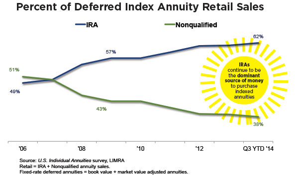 percent-of-deferred-index-annuity-retail-sales-chart.jpg
