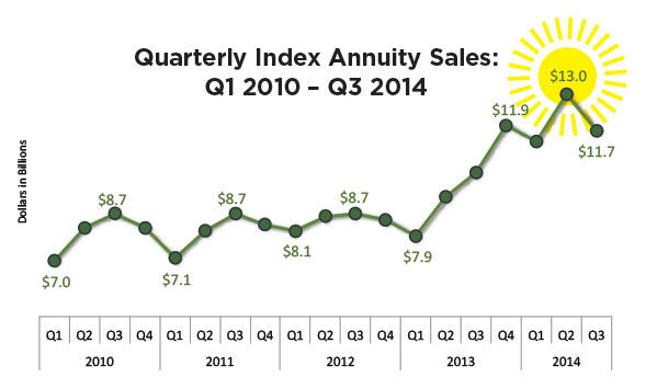 quarterly-index-annuity-sales-q1-2010-q3-2014-chart.jpg