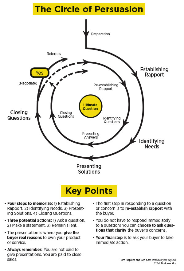 infographic-the-circle-of-persuasion.jpg