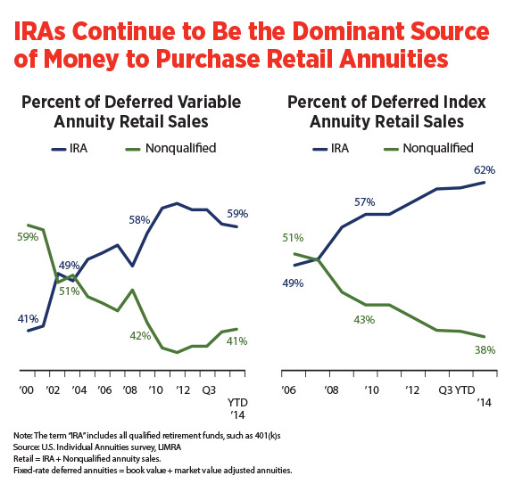 infographic-IRAs-continue-to-be-dominat-source-of-money-to-purchase-retail-annuities.jpg