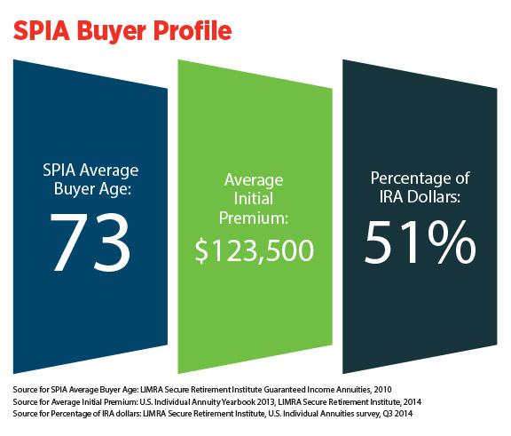 /infographic-SPIA-buyer-profile.jpg