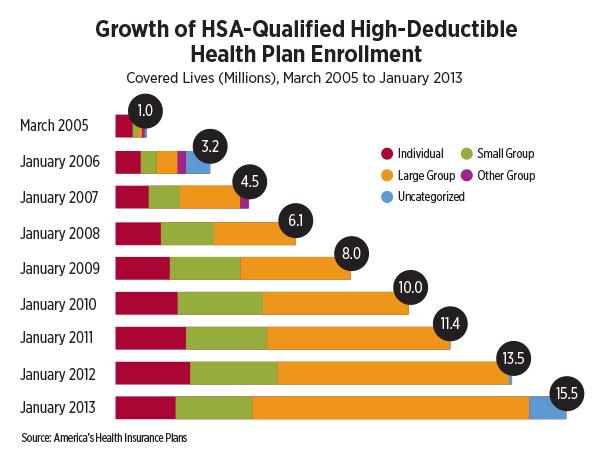 infographic-growth-of-hsa-qualified-high-deductible-health-plan-enrollment.jpg
