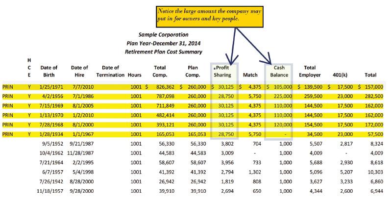 chart-sample-corporation-retirement-plan-cost-summary.jpg