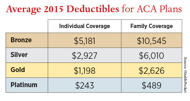 chart-average-2015-deductibles-for-aca-plan.jpg