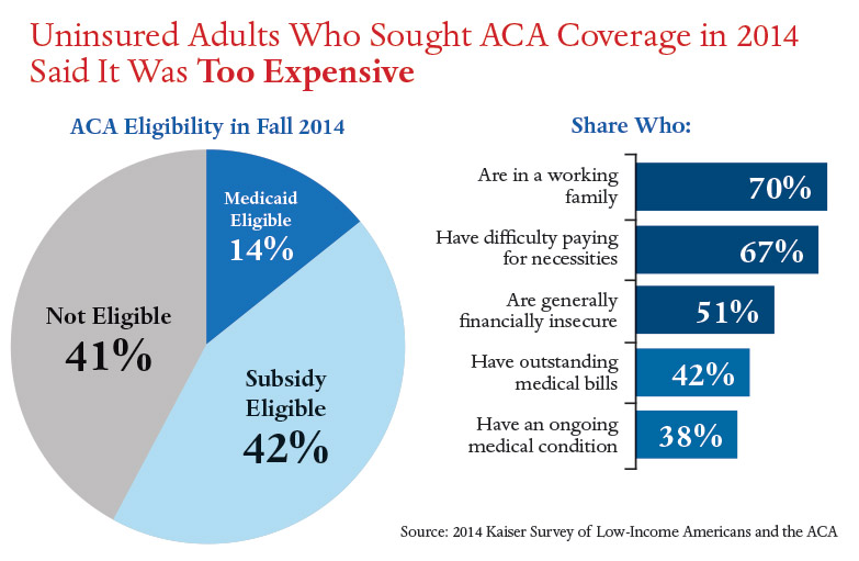 infographic-uninsured-adults-who-sought-aca-coverage-said-it-was-too-expensive.jpg