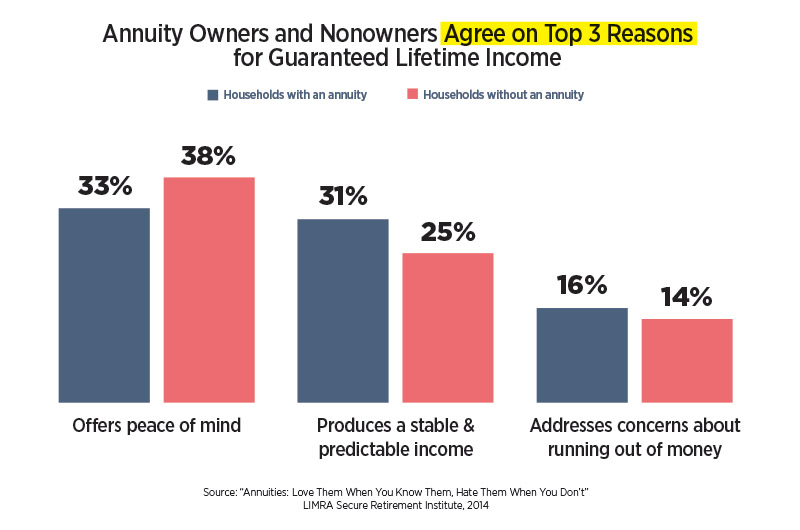 /infographic-annuity-owners-and-nonowners-agree-on-reasons-for-GLI.jpg