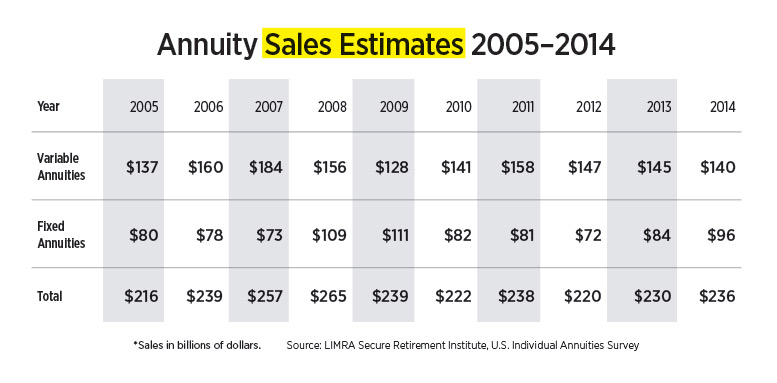 infographic-annuity-sales-estimates-2005.jpg