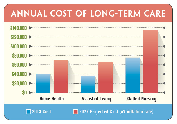 Chart_Annual-Cost-of-Long-Term-Care.jpg