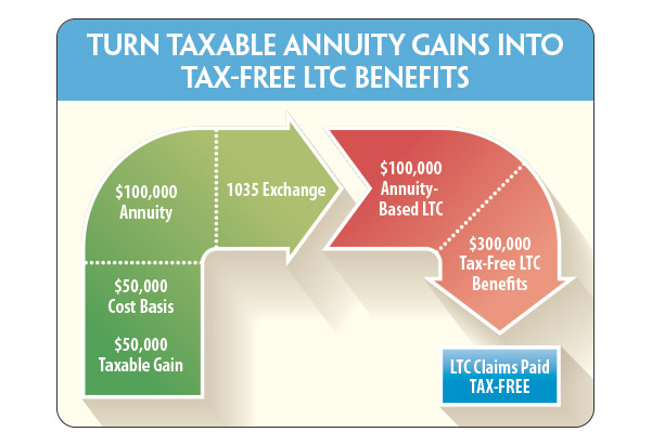 Chart_Turn-taxable-annuity-gains-into-tax-free-ltc-benefits.jpg