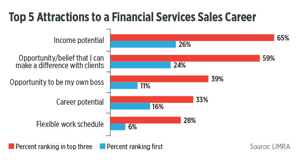 http://d2ihicjzr8pmj2.cloudfront.net/InnMagazine/2015-07/LIMRA/infographic_top-5-attractions-to-a-financial-services-sales-career.jpg