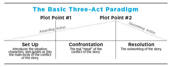Basic-3-act-paradigm.jpg