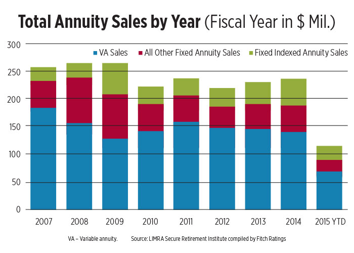 Sales-Surge-for-FIAs-chart.jpg