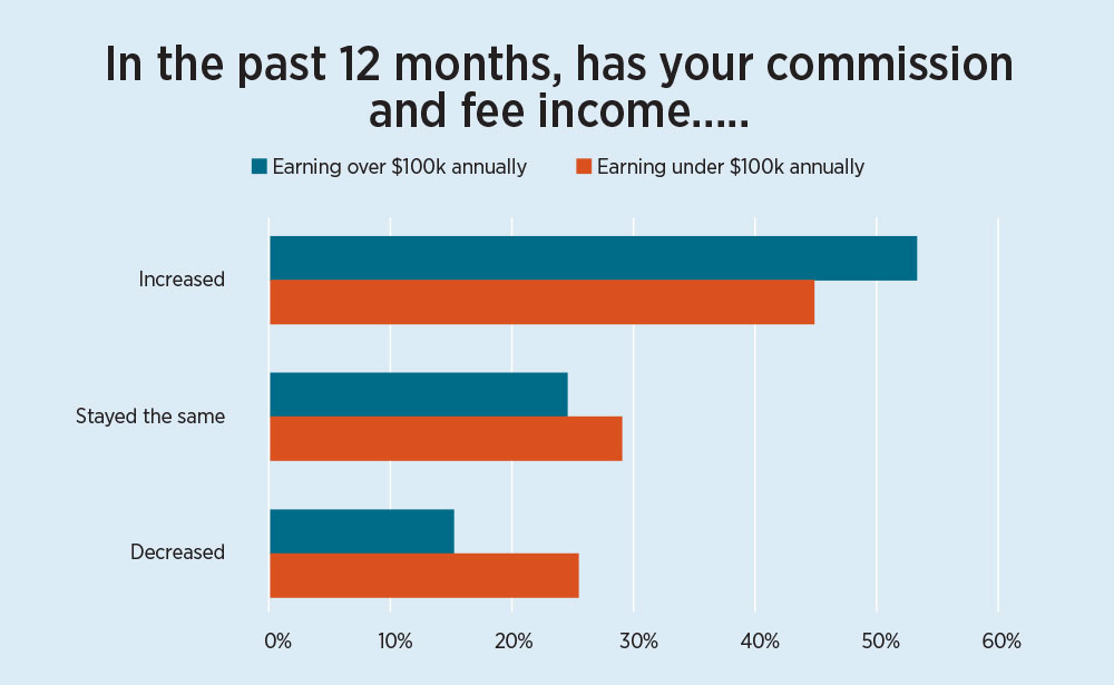 Commission and fee income trend - 2016-agent-study-chart04