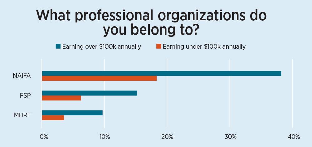 Professional Organizations - 2016-agent-study-chart07