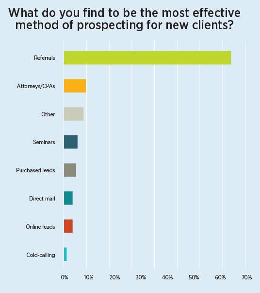 Most Effective Method of prospecting - 2016-agent-study-chart08.jpg