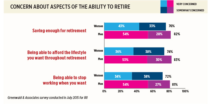 http://d2ihicjzr8pmj2.cloudfront.net/InnMagazine/2016-02/annuity/Why-Women-Should-Love-Annuities_chart1.jpg